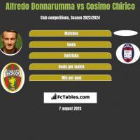Alfredo Donnarumma vs Cosimo Chirico h2h player stats