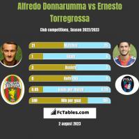 Alfredo Donnarumma vs Ernesto Torregrossa h2h player stats