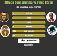 Alfredo Donnarumma vs Fabio Borini h2h player stats