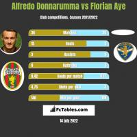 Alfredo Donnarumma vs Florian Aye h2h player stats