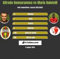 Alfredo Donnarumma vs Mario Balotelli h2h player stats
