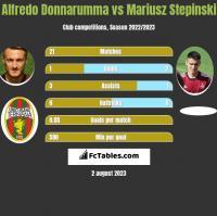 Alfredo Donnarumma vs Mariusz Stępiński h2h player stats