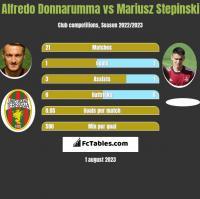 Alfredo Donnarumma vs Mariusz Stepinski h2h player stats