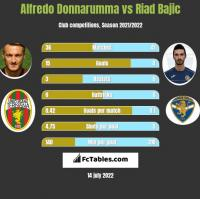 Alfredo Donnarumma vs Riad Bajic h2h player stats