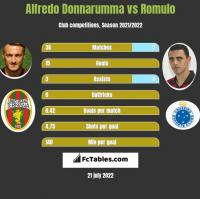 Alfredo Donnarumma vs Romulo h2h player stats