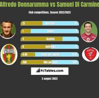 Alfredo Donnarumma vs Samuel Di Carmine h2h player stats