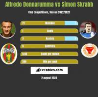 Alfredo Donnarumma vs Simon Skrabb h2h player stats