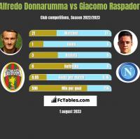 Alfredo Donnarumma vs Giacomo Raspadori h2h player stats