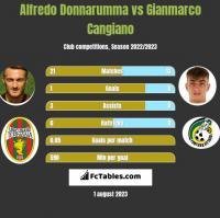 Alfredo Donnarumma vs Gianmarco Cangiano h2h player stats