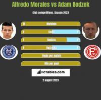 Alfredo Morales vs Adam Bodzek h2h player stats