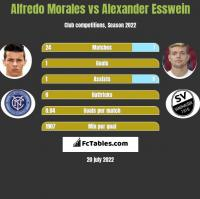 Alfredo Morales vs Alexander Esswein h2h player stats