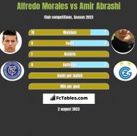 Alfredo Morales vs Amir Abrashi h2h player stats