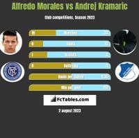 Alfredo Morales vs Andrej Kramaric h2h player stats