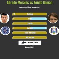 Alfredo Morales vs Benito Raman h2h player stats