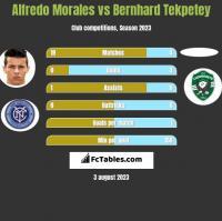 Alfredo Morales vs Bernhard Tekpetey h2h player stats