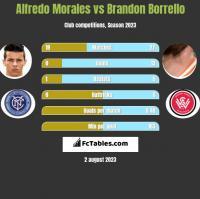 Alfredo Morales vs Brandon Borrello h2h player stats