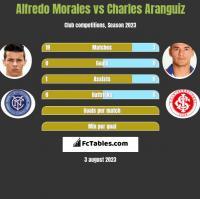 Alfredo Morales vs Charles Aranguiz h2h player stats