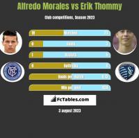 Alfredo Morales vs Erik Thommy h2h player stats