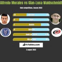 Alfredo Morales vs Gian-Luca Waldschmidt h2h player stats