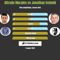 Alfredo Morales vs Jonathan Schmid h2h player stats