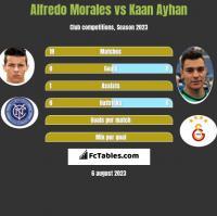 Alfredo Morales vs Kaan Ayhan h2h player stats