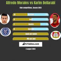 Alfredo Morales vs Karim Bellarabi h2h player stats