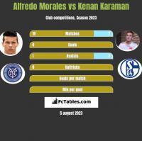 Alfredo Morales vs Kenan Karaman h2h player stats