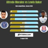 Alfredo Morales vs Lewis Baker h2h player stats
