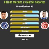 Alfredo Morales vs Marcel Sobottka h2h player stats