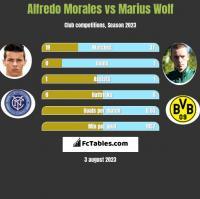 Alfredo Morales vs Marius Wolf h2h player stats