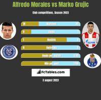 Alfredo Morales vs Marko Grujic h2h player stats