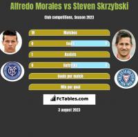 Alfredo Morales vs Steven Skrzybski h2h player stats