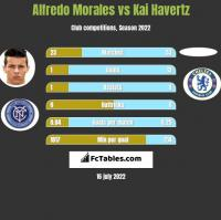 Alfredo Morales vs Kai Havertz h2h player stats