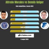 Alfredo Morales vs Dennis Geiger h2h player stats