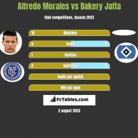 Alfredo Morales vs Bakery Jatta h2h player stats
