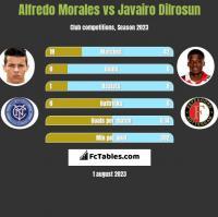 Alfredo Morales vs Javairo Dilrosun h2h player stats