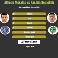 Alfredo Morales vs Nassim Boujellab h2h player stats