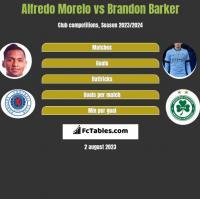 Alfredo Morelo vs Brandon Barker h2h player stats