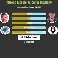 Alfredo Morelo vs Conor McAleny h2h player stats