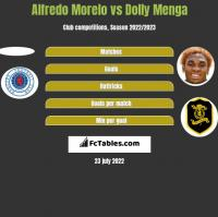 Alfredo Morelo vs Dolly Menga h2h player stats