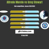 Alfredo Morelo vs Greg Stewart h2h player stats