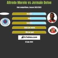 Alfredo Morelo vs Jermain Defoe h2h player stats
