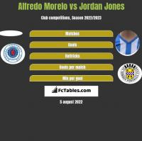 Alfredo Morelo vs Jordan Jones h2h player stats
