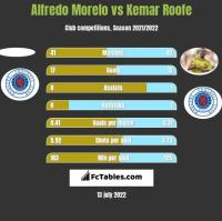 Alfredo Morelo vs Kemar Roofe h2h player stats