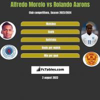Alfredo Morelo vs Rolando Aarons h2h player stats