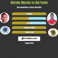 Alfredo Morelo vs Rui Fonte h2h player stats