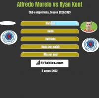 Alfredo Morelo vs Ryan Kent h2h player stats