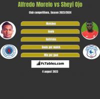 Alfredo Morelo vs Sheyi Ojo h2h player stats
