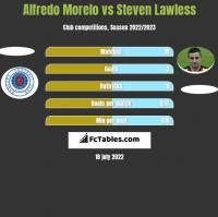 Alfredo Morelo vs Steven Lawless h2h player stats