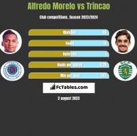 Alfredo Morelo vs Trincao h2h player stats